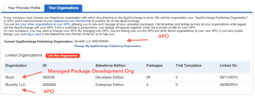 APO_Organizations